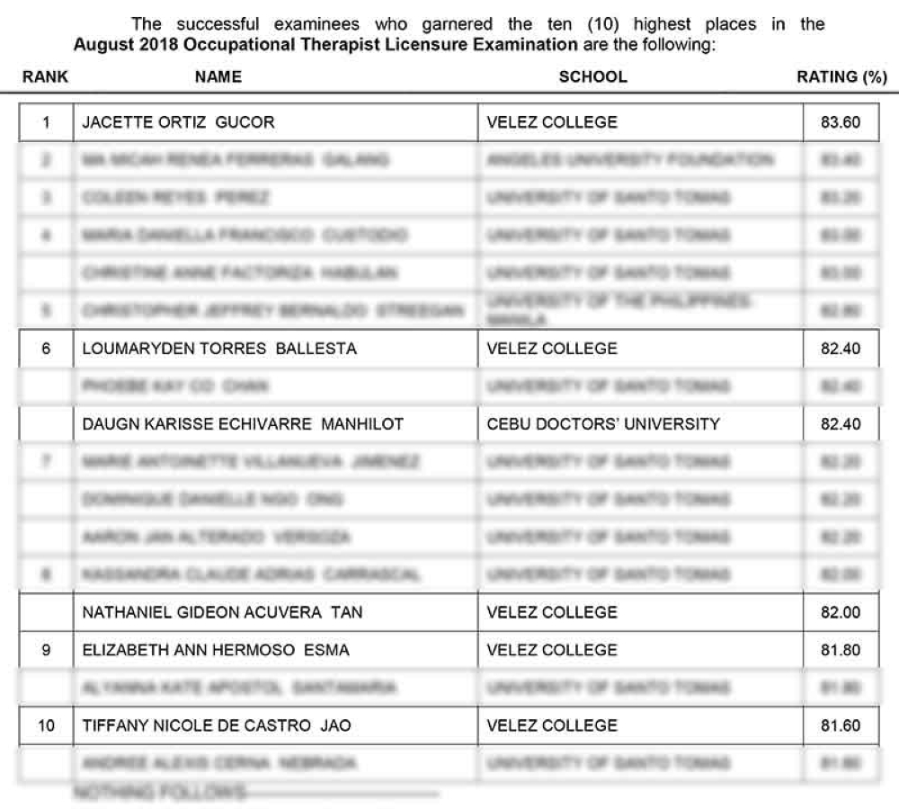 6 Cebuano graduates that topped the Occupational Therapist Licensure examination. (Professional Regulation Commission)