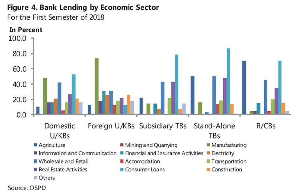 BANKING SECTOR OUTLOOK. The graph shows what sectors banks will be lending to for the next two years. (Courtesy of the Bangko Sentral ng Pilipinas)