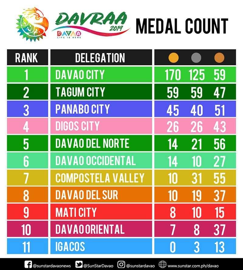 Overall medal tally. (SunStar Davao)