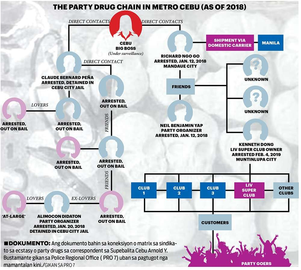 DRUG MATRIX.  The Police Regional Office 7 and the Philippine Drug Enforcement Agency 7 has come up with a matrix of the Ecstasy distribution channel in Metro Cebu based on their interrogation of arrested drug personalities. (SunStar graphics)