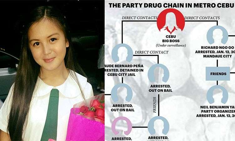 CEBU. Ashley Abad (left) and part of the police chart showing the party drug chain in Metro Cebu. (Contributed photo/SunStar graphics)