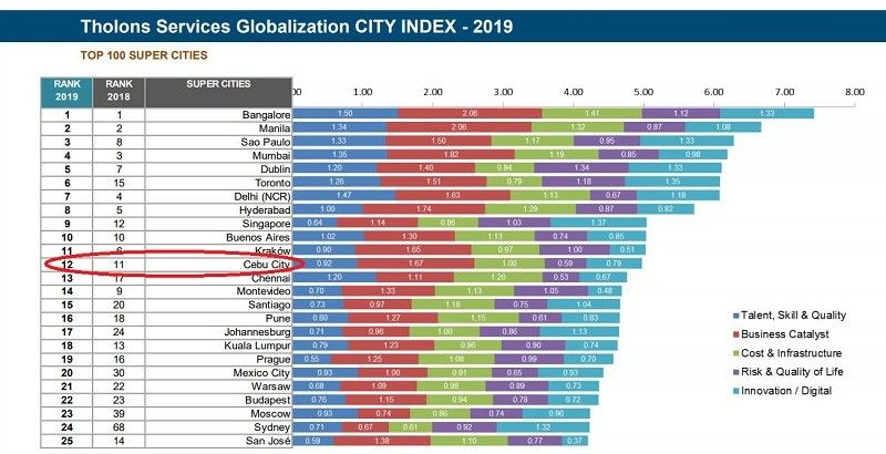 "Tholons Services Globalization Index  2019 Top 100 ""Super Cities"". Cebu fell to the 12th spot from its 11th ranking in 2018."
