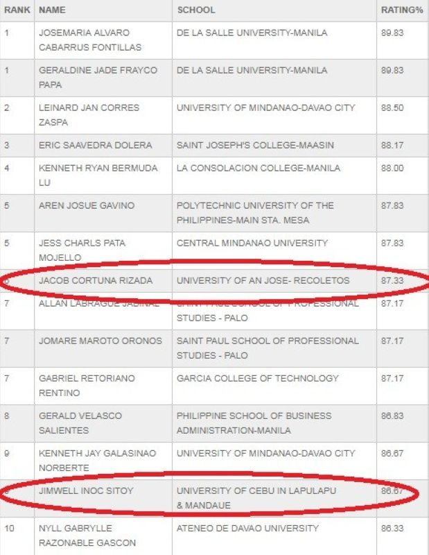 2 Cebu grads make it to CPA board exam top 10 - SUNSTAR