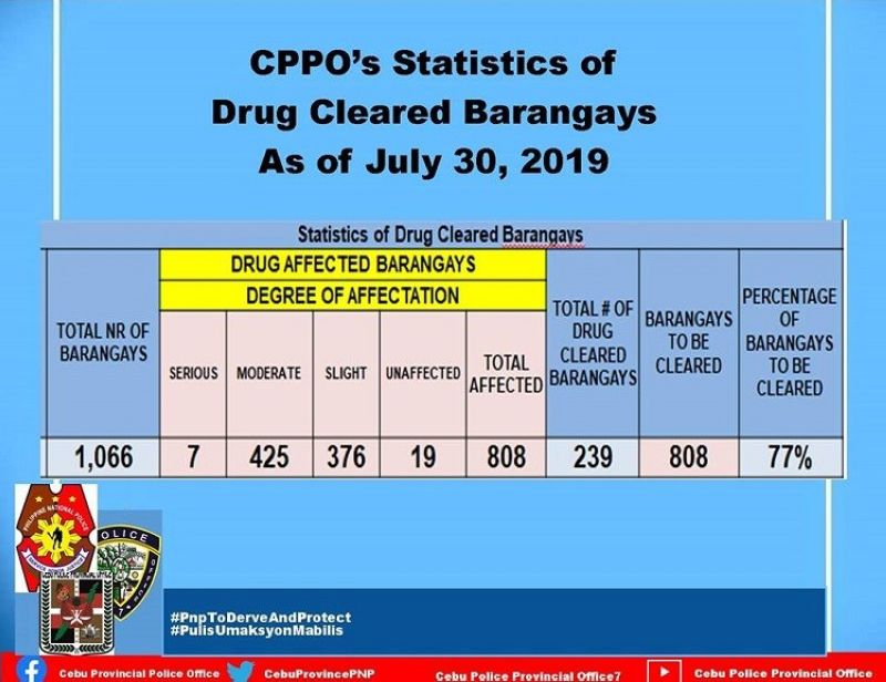 CEBU. Out of the 808 drug-affected barangays, seven are considered seriously affected; 425 moderate; 376 slight. There are also 19 unaffected barangays. (Data courtesy of Cebu Provincial Police Office)