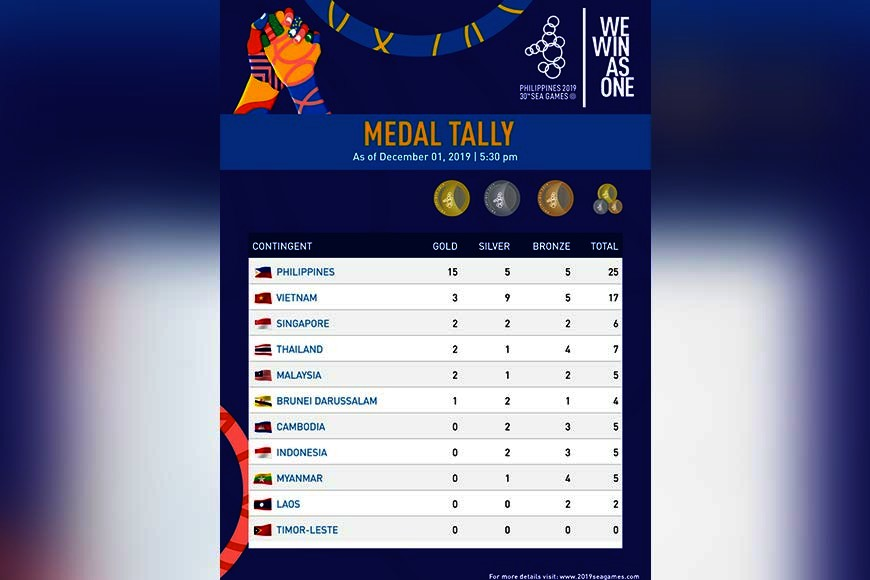 (From 2019 SEA Games Facebook)