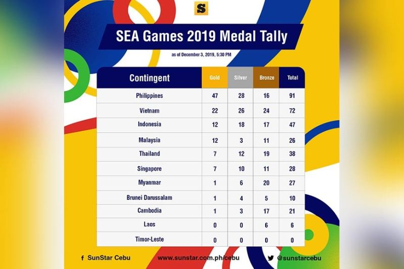 SOURCE: 2019 SEA games official Facebook page