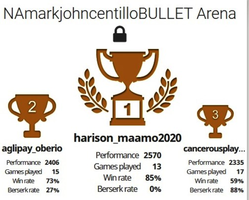 DAVAO CHAMP. Davao City's Harison Maamo emerged champion in the National Arbiter Mark John Centillo Bullet Chess online tournament held recently via lichess.org. (Contributed photo)