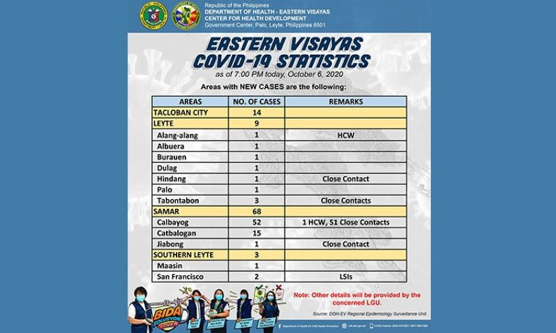Image from DOH-Eastern Visayas
