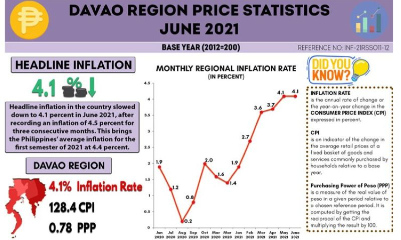 Infographic by PSA-Davao