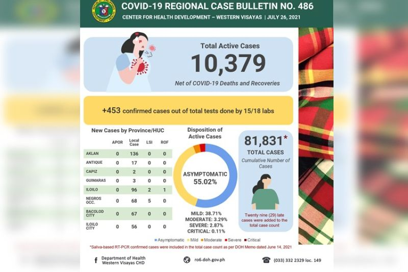 (From: Department of Health Western Visayas Center for Health Development)
