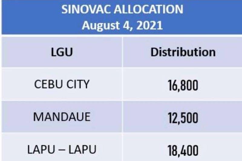 Sinovac allocation (From DOH 7)