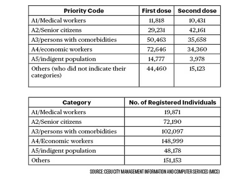 SOURCE: Cebu City Management Information and Computer Services (MICS)