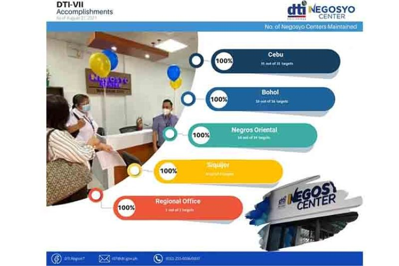 Over 4K MSMEs assisted by Negosyo Centers in Central Visayas (Source: DTI's Facebook page)